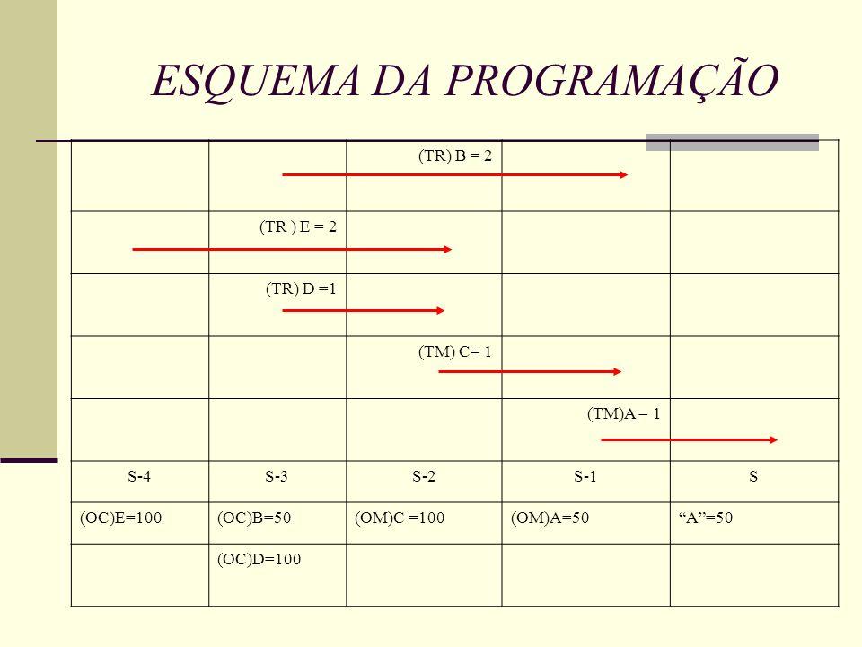 ESQUEMA DA PROGRAMAÇÃO (TR) B = 2 (TR ) E = 2 (TR) D =1 (TM) C= 1 (TM)A = 1 S-4S-3S-2S-1S (OC)E=100(OC)B=50(OM)C =100(OM)A=50A=50 (OC)D=100