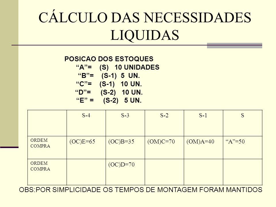 CÁLCULO DAS NECESSIDADES LIQUIDAS POSICAO DOS ESTOQUES A= (S) 10 UNIDADES B= (S-1) 5 UN. C= (S-1) 10 UN. D= (S-2) 10 UN. E = (S-2) 5 UN. S-4S-3S-2S-1S