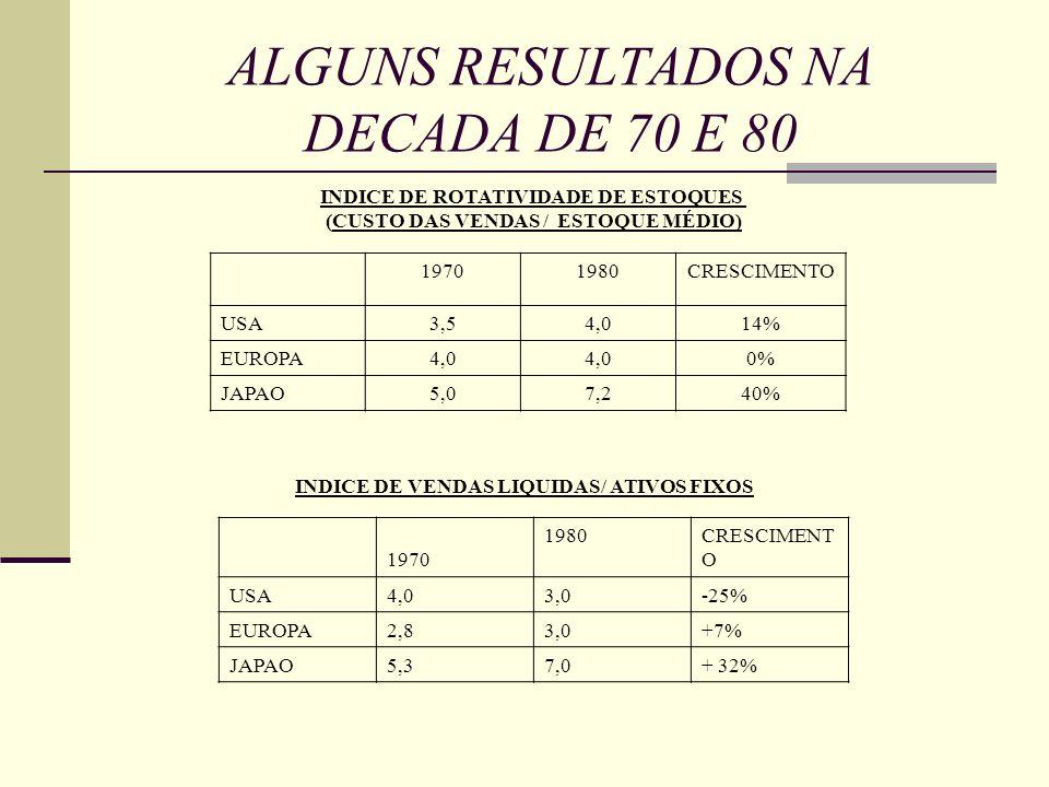 ALGUNS RESULTADOS NA DECADA DE 70 E 80 INDICE DE ROTATIVIDADE DE ESTOQUES (CUSTO DAS VENDAS / ESTOQUE MÉDIO) 19701980CRESCIMENTO USA3,54,014% EUROPA4,