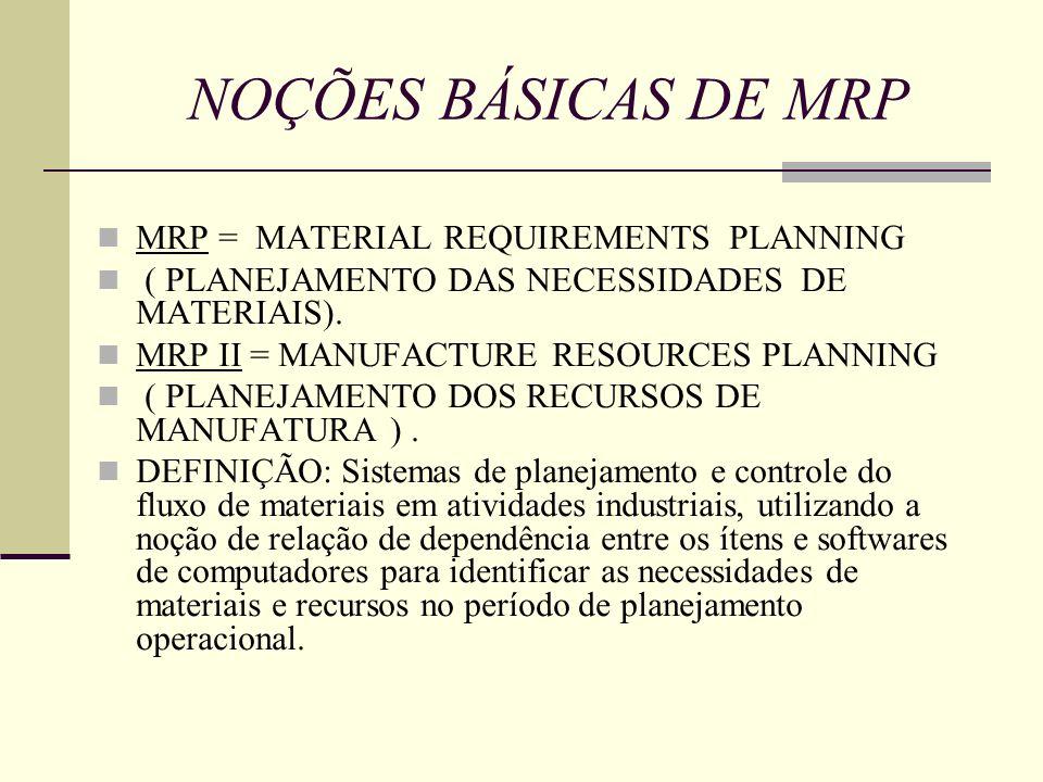 NOÇÕES BÁSICAS DE MRP MRP = MATERIAL REQUIREMENTS PLANNING ( PLANEJAMENTO DAS NECESSIDADES DE MATERIAIS). MRP II = MANUFACTURE RESOURCES PLANNING ( PL