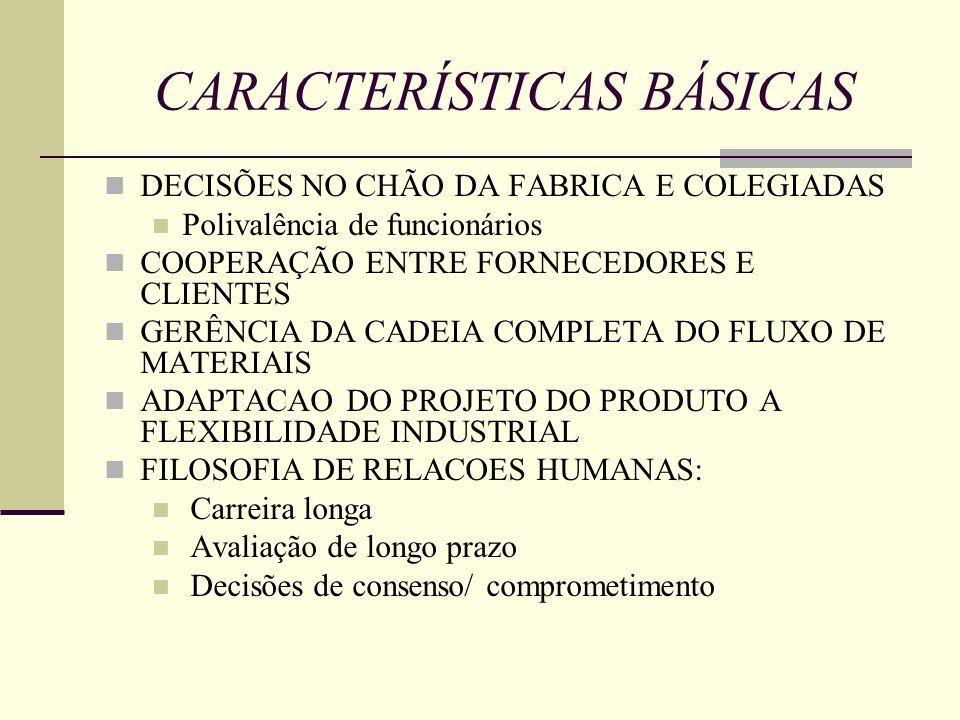 CARACTERÍSTICAS BÁSICAS DECISÕES NO CHÃO DA FABRICA E COLEGIADAS Polivalência de funcionários COOPERAÇÃO ENTRE FORNECEDORES E CLIENTES GERÊNCIA DA CAD