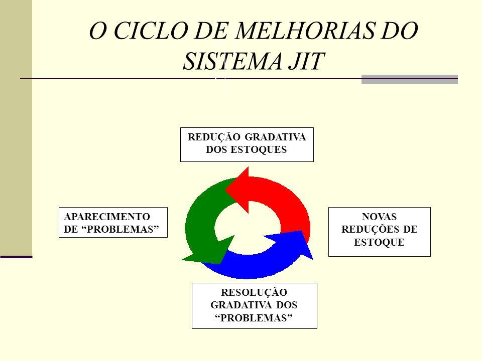 O CICLO DE MELHORIAS DO SISTEMA JIT REDUÇÃO GRADATIVA DOS ESTOQUES APARECIMENTO DE PROBLEMAS RESOLUÇÃO GRADATIVA DOS PROBLEMAS NOVAS REDUÇÕES DE ESTOQ