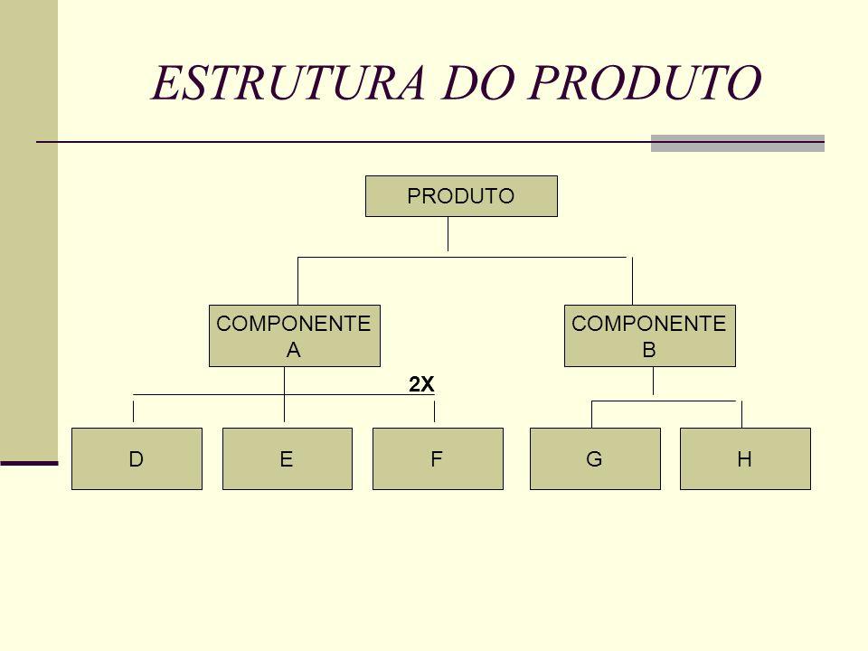 ESTRUTURA DO PRODUTO PRODUTO COMPONENTE A DEGHF COMPONENTE B 2X