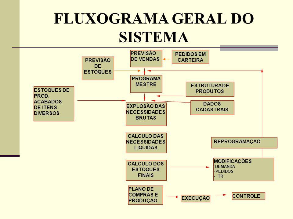 FLUXOGRAMA GERAL DO SISTEMA PREVISÃO DE VENDAS PREVISÃO DE ESTOQUES PROGRAMA MESTRE ESTOQUES DE PROD. ACABADOS DE ITENS DIVERSOS ESTRUTURA DE PRODUTOS