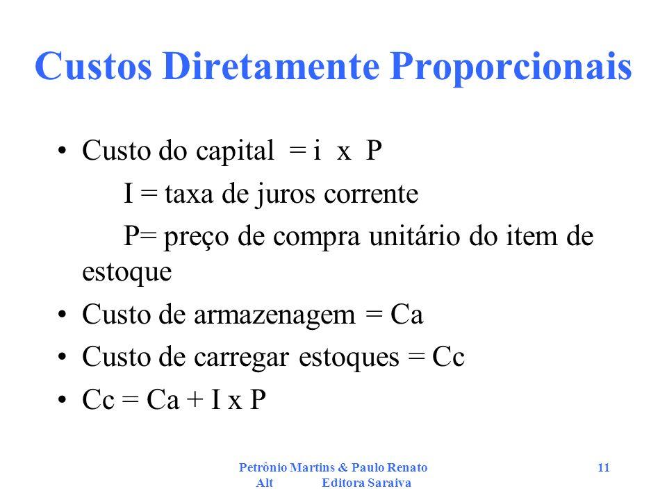 Petrônio Martins & Paulo Renato Alt Editora Saraiva 11 Custos Diretamente Proporcionais Custo do capital = i x P I = taxa de juros corrente P= preço d