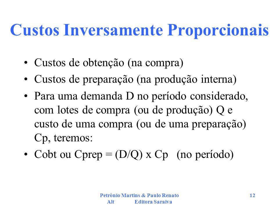 Petrônio Martins & Paulo Renato Alt Editora Saraiva 12 Custos Inversamente Proporcionais Custos de obtenção (na compra) Custos de preparação (na produ