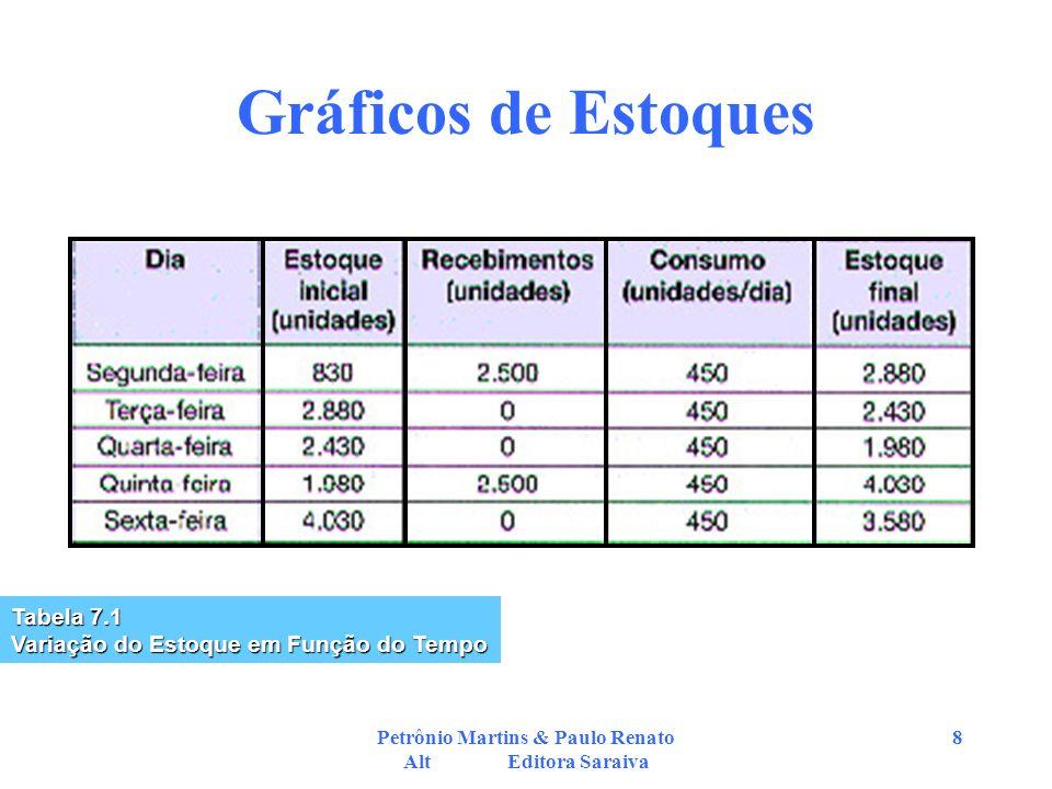Petrônio Martins & Paulo Renato Alt Editora Saraiva 8 Gráficos de Estoques Tabela 7.1 Variação do Estoque em Função do Tempo