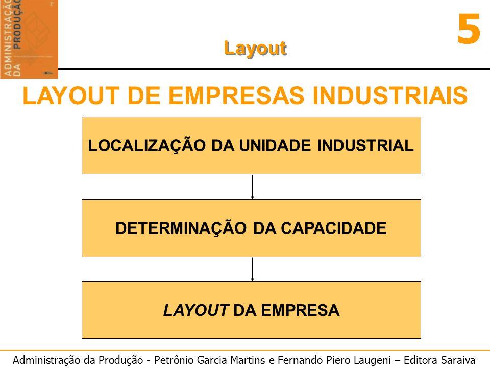 Administração da Produção - Petrônio Garcia Martins e Fernando Piero Laugeni – Editora Saraiva 5 Layout CAPACIDADE PRODUTIVA DAS MÁQUINAS: P = ------- (unidades/hora.máquina(min; s; dia; ano; etc) TC [hora.máquina(min; s; dia; ano; etc)/unidade] TC A =1,5 minuto.maquina/unidade TC B =0,8 minuto.maquina/unidade TC C =2,2 minuto.maquina/unidade TC D =1,2 minuto.homem/unidade n A =1,5x0,667 --> 1 máquina n B =0,8x0,667 --> 0,53 máquina n C =2,2x0,667 --> 1,47 máquina n D =1,2x0,667 --> 0,80 máquina PROCESSO A 60 unid/h PROCESSO B 40 unid/h PROCESSO C 51 unid/h PROCESSO D 66 unid/h DETERMINAÇÃO DO NÚMERO DE EQUIPAMENTOS