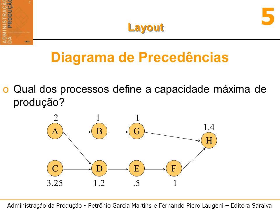 Administração da Produção - Petrônio Garcia Martins e Fernando Piero Laugeni – Editora Saraiva 5 Layout Diagrama de Precedências oQual dos processos d