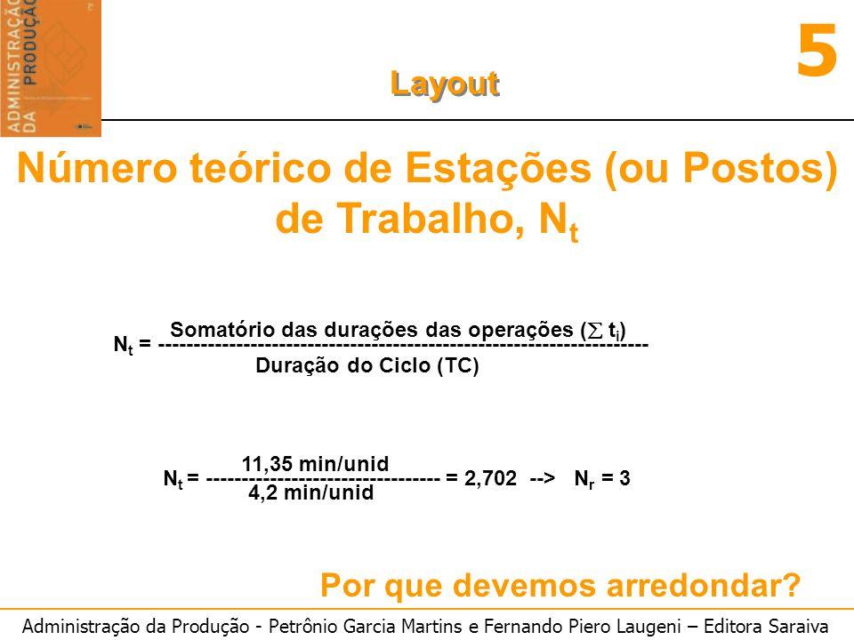 Administração da Produção - Petrônio Garcia Martins e Fernando Piero Laugeni – Editora Saraiva 5 Layout Por que devemos arredondar? Número teórico de