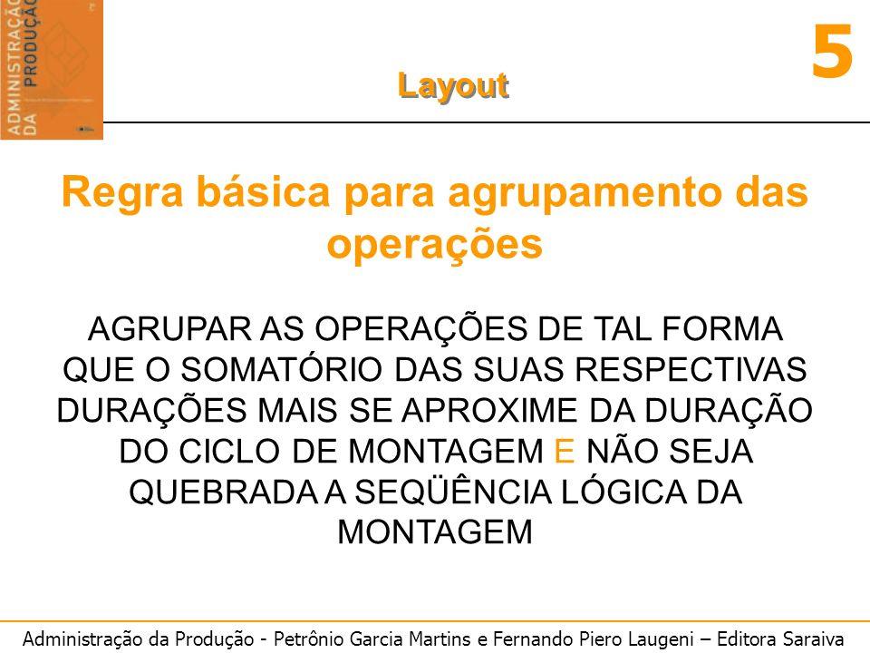 Administração da Produção - Petrônio Garcia Martins e Fernando Piero Laugeni – Editora Saraiva 5 Layout Regra básica para agrupamento das operações AG