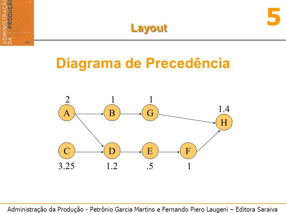 Administração da Produção - Petrônio Garcia Martins e Fernando Piero Laugeni – Editora Saraiva 5 Layout A C B DEF G H 2 3.25 1 1.2.5 1 1.4 1 Diagrama