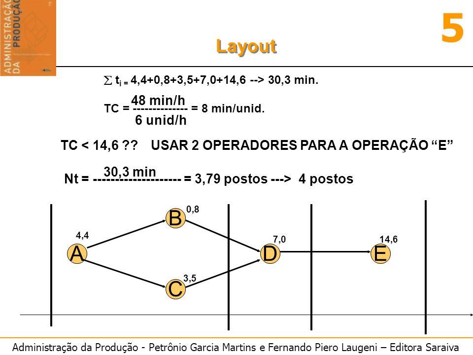 Administração da Produção - Petrônio Garcia Martins e Fernando Piero Laugeni – Editora Saraiva 5 Layout t i = 4,4+0,8+3,5+7,0+14,6 --> 30,3 min. TC =