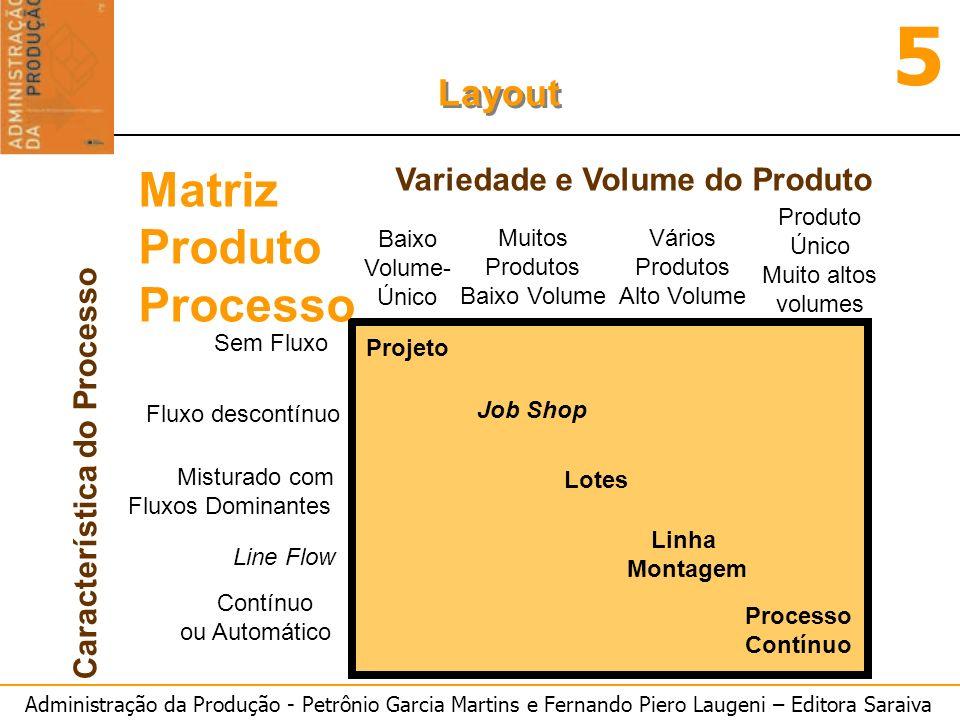 Administração da Produção - Petrônio Garcia Martins e Fernando Piero Laugeni – Editora Saraiva 5 Layout Sem Fluxo Fluxo descontínuo Misturado com Flux