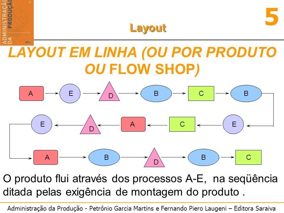 Administração da Produção - Petrônio Garcia Martins e Fernando Piero Laugeni – Editora Saraiva 5 Layout C (4.2-3.25)=.95 Ocioso =.95 Qual Posto é o Gargalo.