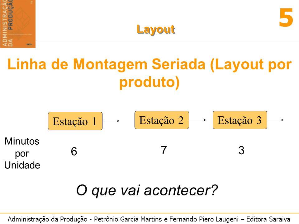 Administração da Produção - Petrônio Garcia Martins e Fernando Piero Laugeni – Editora Saraiva 5 Layout Linha de Montagem Seriada (Layout por produto)