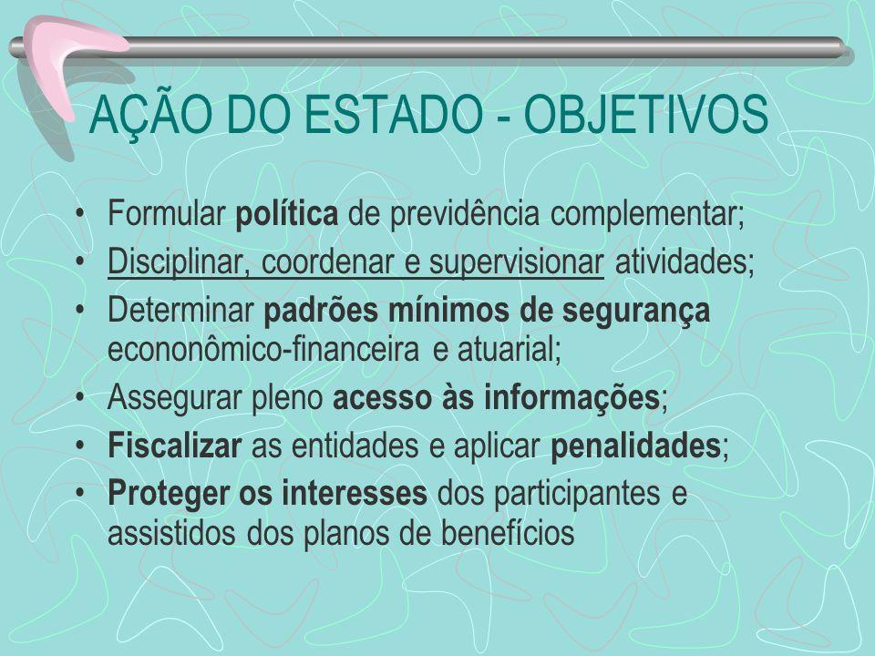 AÇÃO DO ESTADO - OBJETIVOS Formular política de previdência complementar; Disciplinar, coordenar e supervisionar atividades; Determinar padrões mínimo