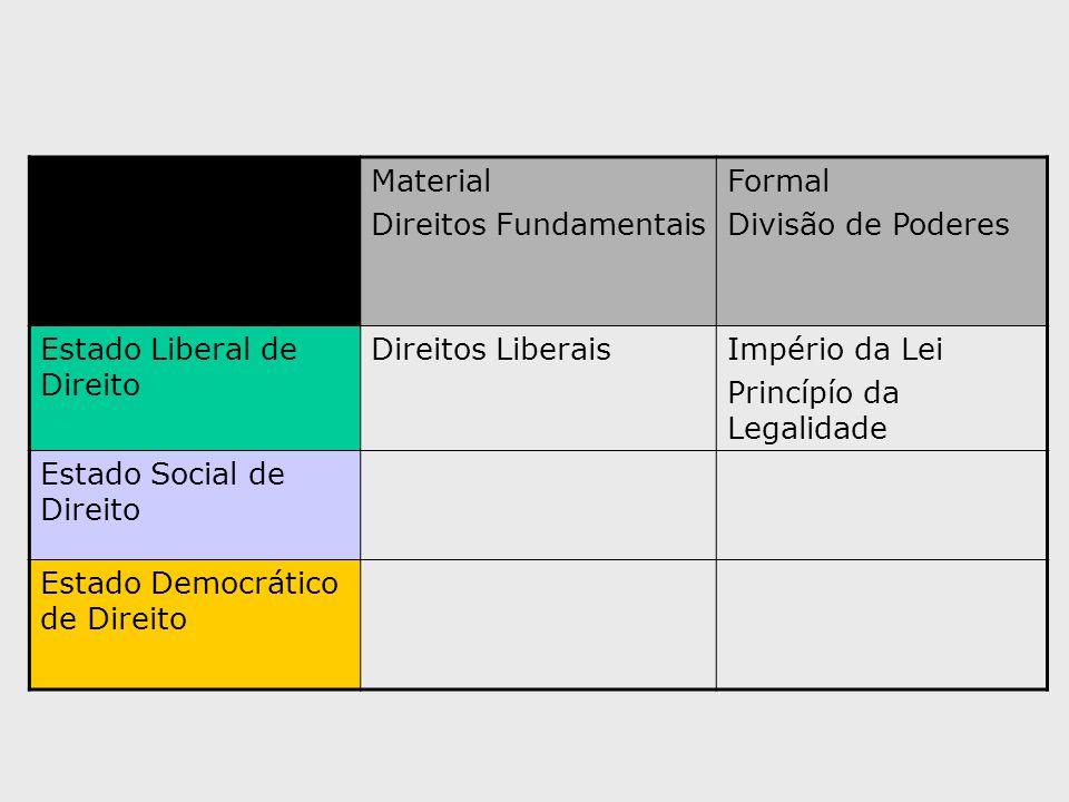 Material Direitos Fundamentais Formal Divisão de Poderes Estado Liberal de Direito Direitos LiberaisImpério da Lei Princípío da Legalidade Estado Soci