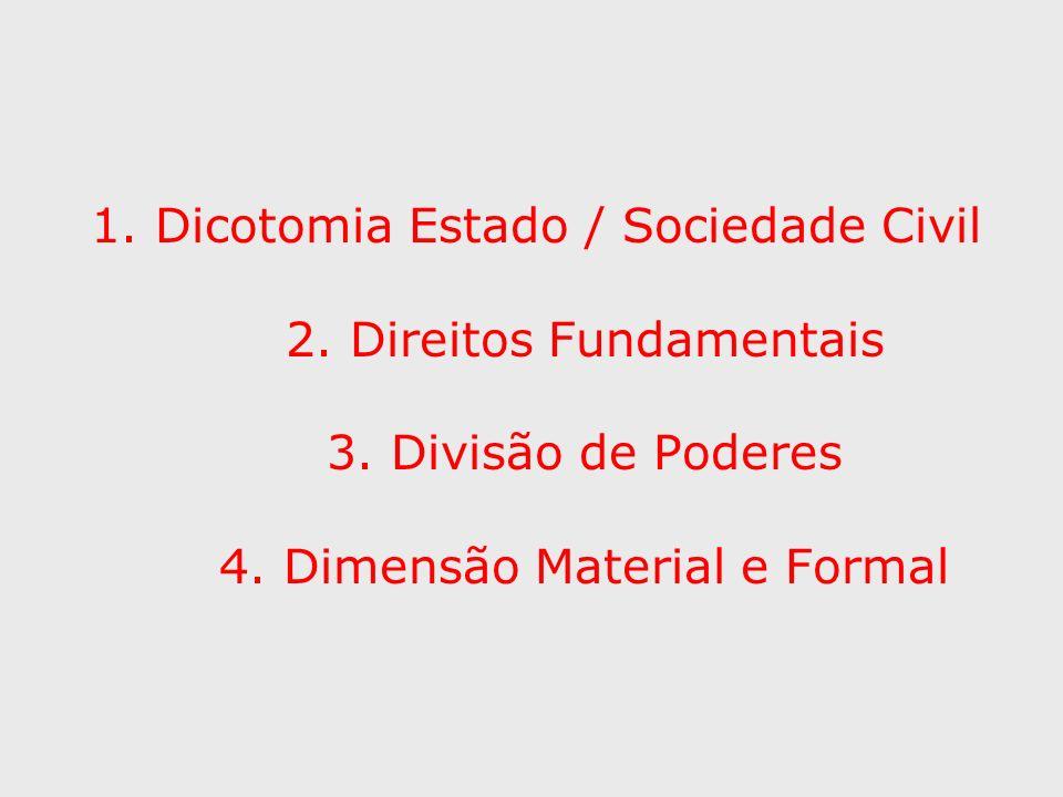 1. Dicotomia Estado / Sociedade Civil 2. Direitos Fundamentais 3. Divisão de Poderes 4. Dimensão Material e Formal