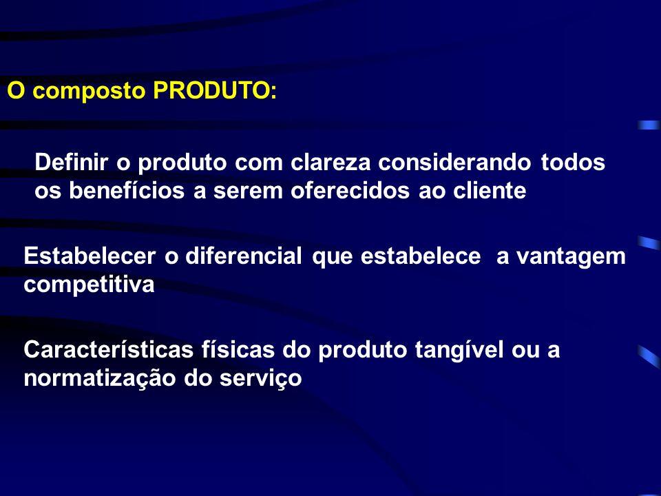O composto PRODUTO: Definir o produto com clareza considerando todos os benefícios a serem oferecidos ao cliente Estabelecer o diferencial que estabel
