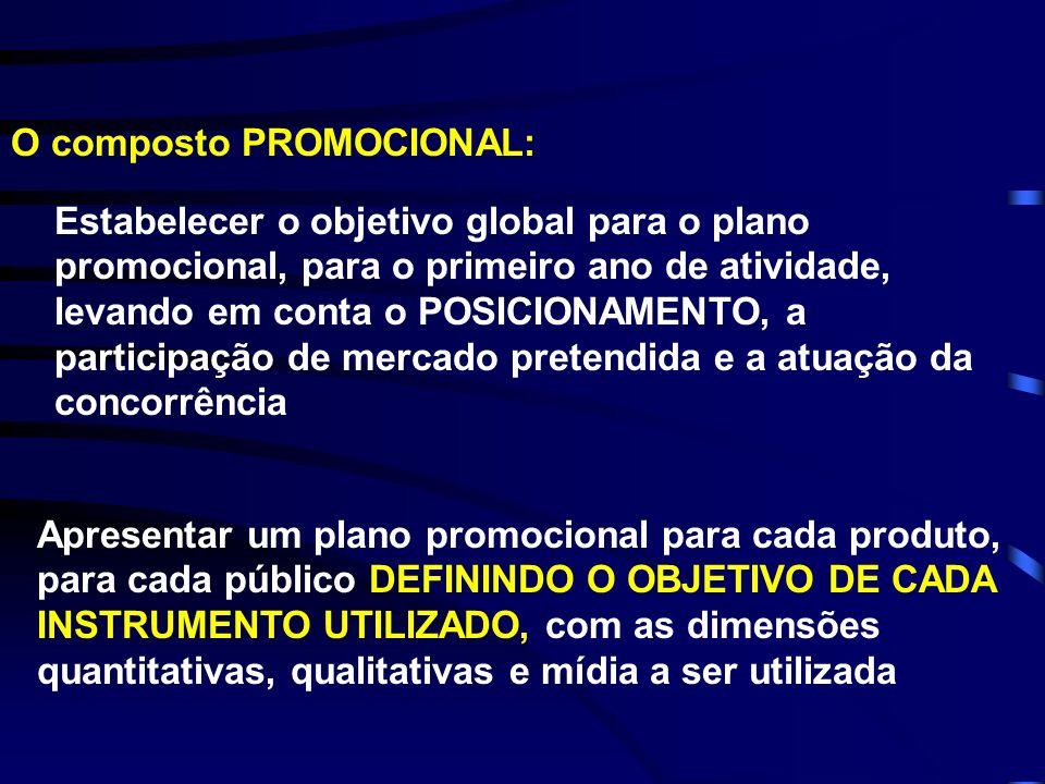 O composto PROMOCIONAL: Estabelecer o objetivo global para o plano promocional, para o primeiro ano de atividade, levando em conta o POSICIONAMENTO, a