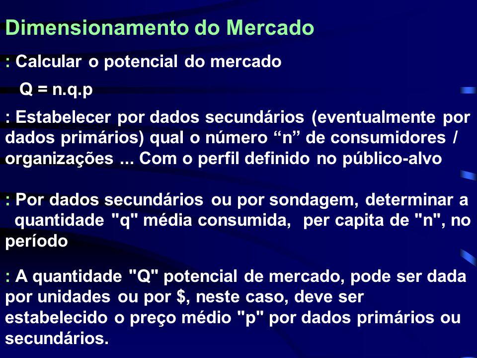 Dimensionamento do Mercado : Calcular o potencial do mercado Q = n.q.p : Por dados secundários ou por sondagem, determinar a quantidade