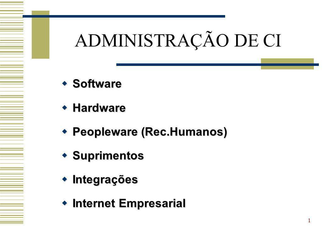1 ADMINISTRAÇÃO DE CI Software Software Hardware Hardware Peopleware (Rec.Humanos) Peopleware (Rec.Humanos) Suprimentos Suprimentos Integrações Integrações Internet Empresarial Internet Empresarial