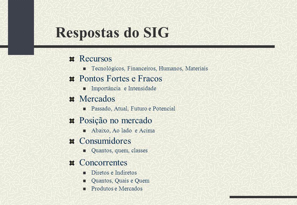 Respostas do SIG Recursos Tecnológicos, Financeiros, Humanos, Materiais Pontos Fortes e Fracos Importância e Intensidade Mercados Passado, Atual, Futu
