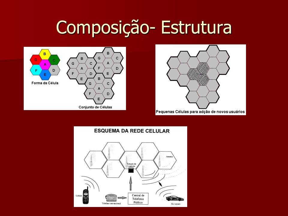 Composição- Estrutura