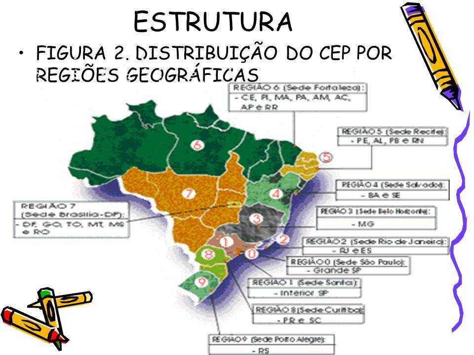 ESTRUTURA FIGURA 2. DISTRIBUIÇÃO DO CEP POR REGIÕES GEOGRÁFICAS