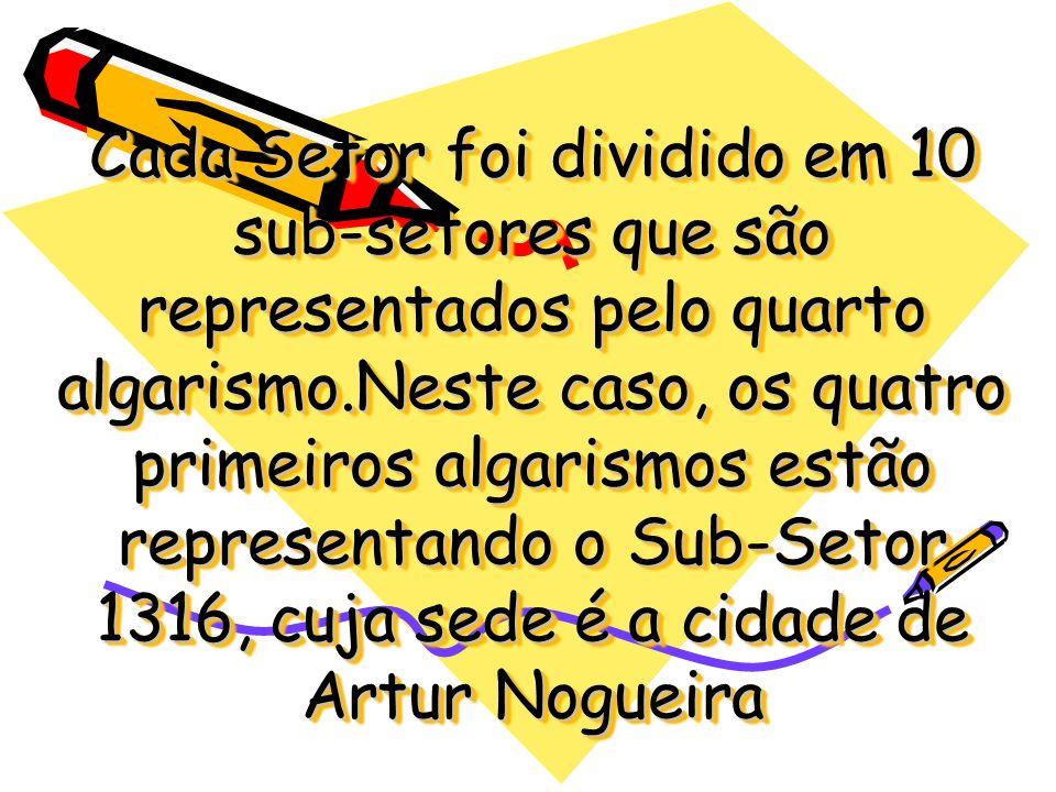 Cada Setor foi dividido em 10 sub-setores que são representados pelo quarto algarismo.Neste caso, os quatro primeiros algarismos estão representando o