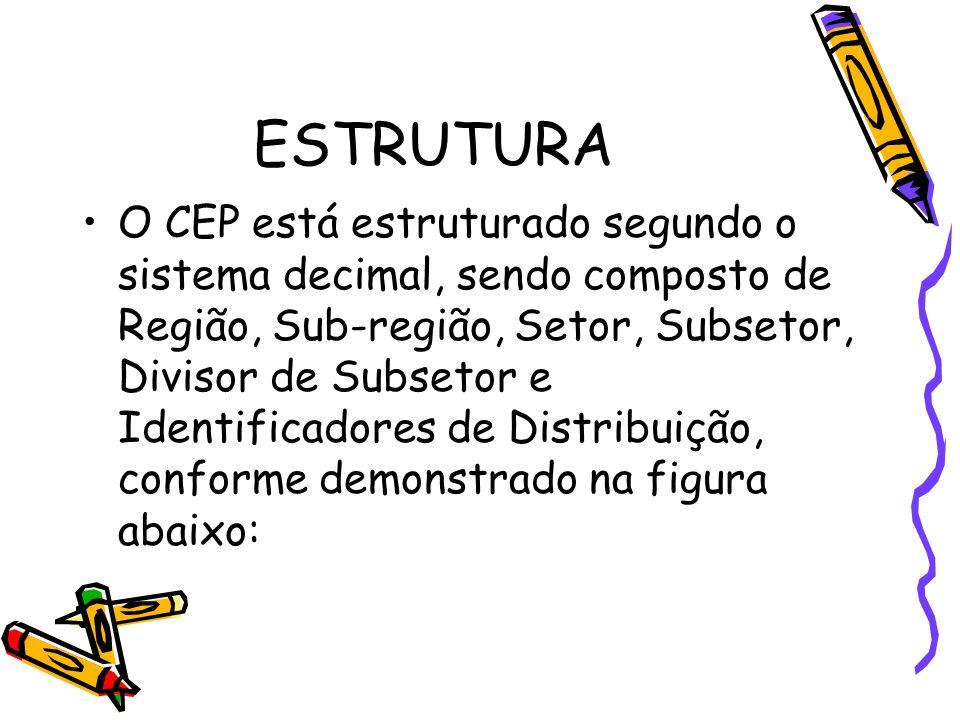 ESTRUTURA O CEP está estruturado segundo o sistema decimal, sendo composto de Região, Sub-região, Setor, Subsetor, Divisor de Subsetor e Identificador