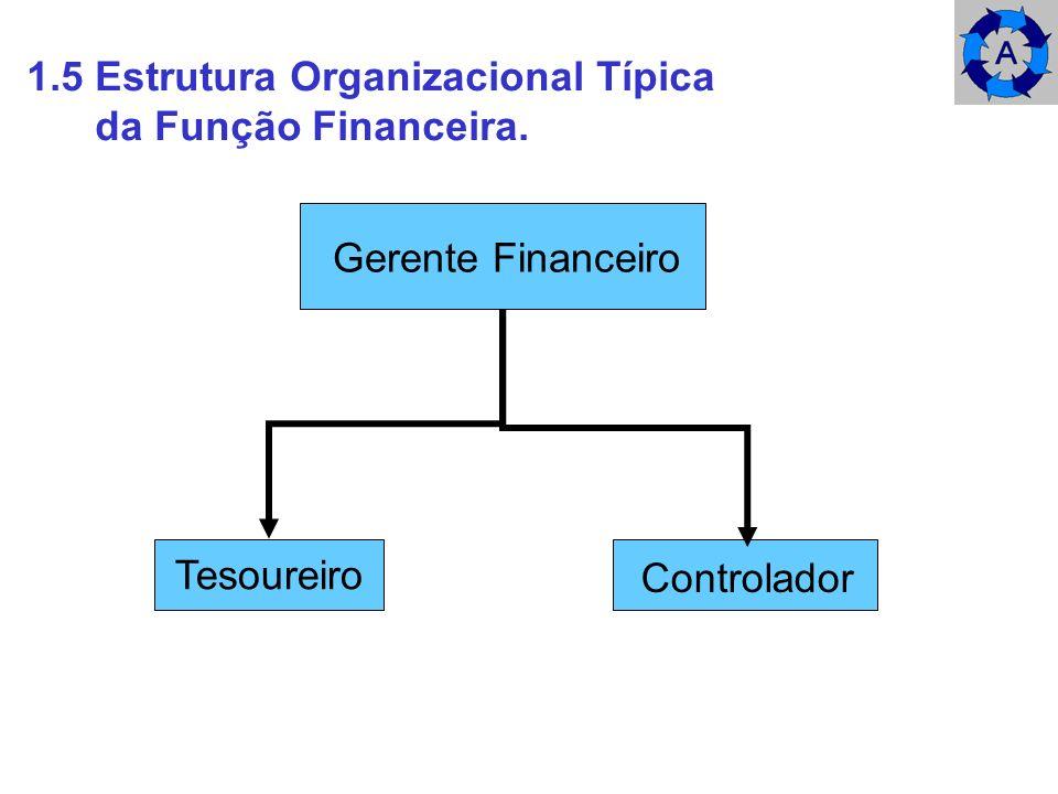 1.5 Estrutura Organizacional Típica da Função Financeira. Gerente Financeiro Tesoureiro Controlador