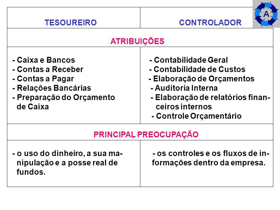 TESOUREIRO CONTROLADOR ATRIBUIÇÕES - Caixa e Bancos - Contabilidade Geral - Contas a Receber - Contabilidade de Custos - Contas a Pagar - Elaboração d
