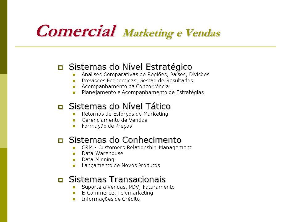 Comercial Marketing e Vendas Sistemas do Nível Estratégico Sistemas do Nível Estratégico Análises Comparativas de Regiões, Países, Divisões Previsões