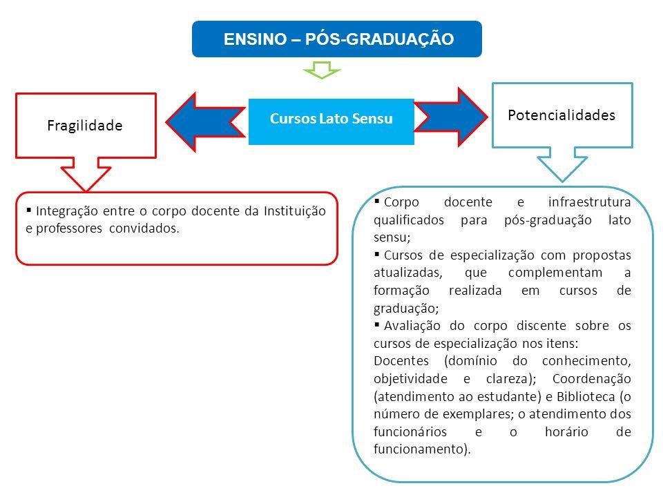 ENSINO – PÓS-GRADUAÇÃO Cursos Lato Sensu Fragilidade Potencialidades Corpo docente e infraestrutura qualificados para pós-graduação lato sensu; Cursos