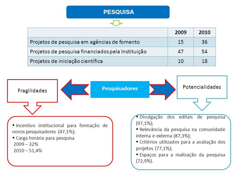 PESQUISA Pesquisadores Fragilidades Potencialidades Divulgação dos editais de pesquisa (97,1%); Relevância da pesquisa na comunidade interna e externa