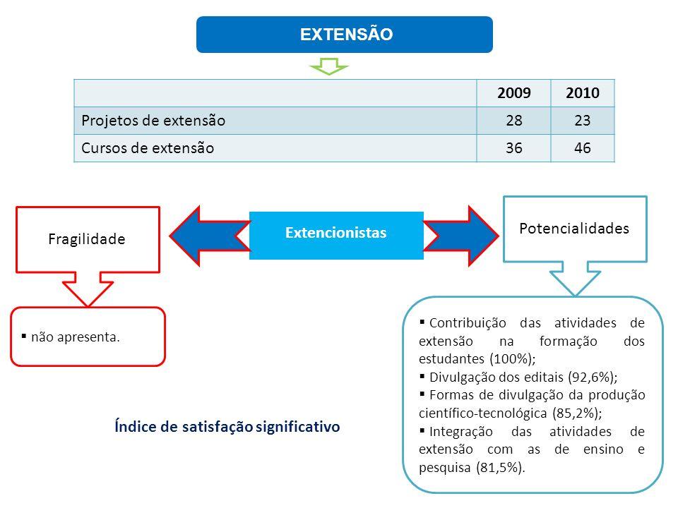 EXTENSÃO Extencionistas Fragilidade Potencialidades Contribuição das atividades de extensão na formação dos estudantes (100%); Divulgação dos editais
