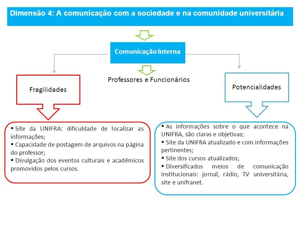 Dimensão 4: A comunicação com a sociedade e na comunidade universitária Comunicação Interna Fragilidades Potencialidades Site da UNIFRA: dificuldade d
