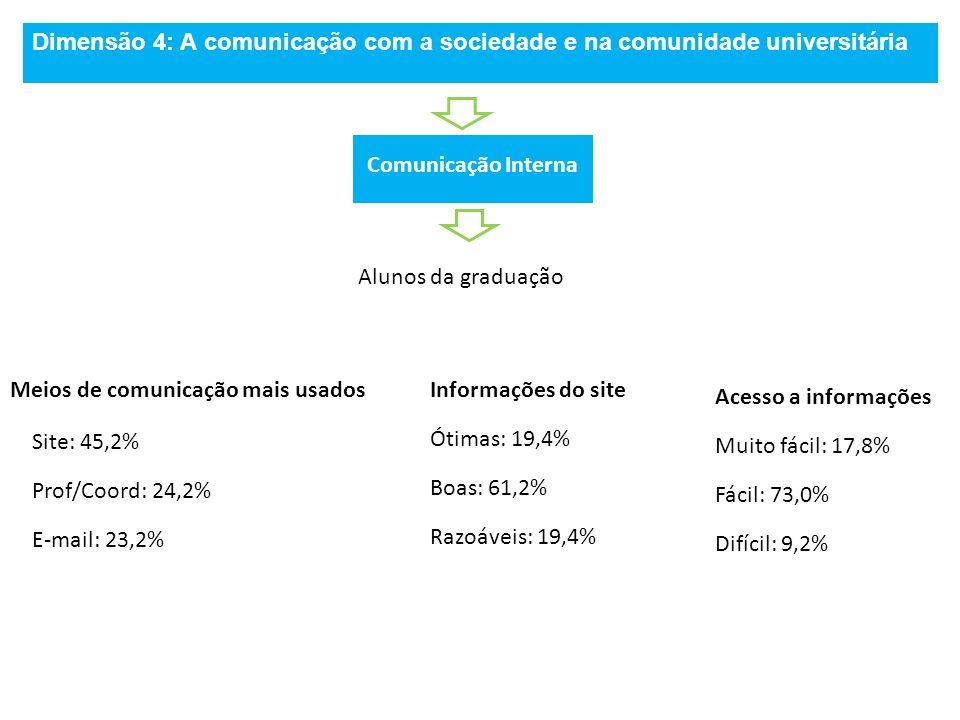 Dimensão 4: A comunicação com a sociedade e na comunidade universitária Comunicação Interna Alunos da graduação Meios de comunicação mais usados Site:
