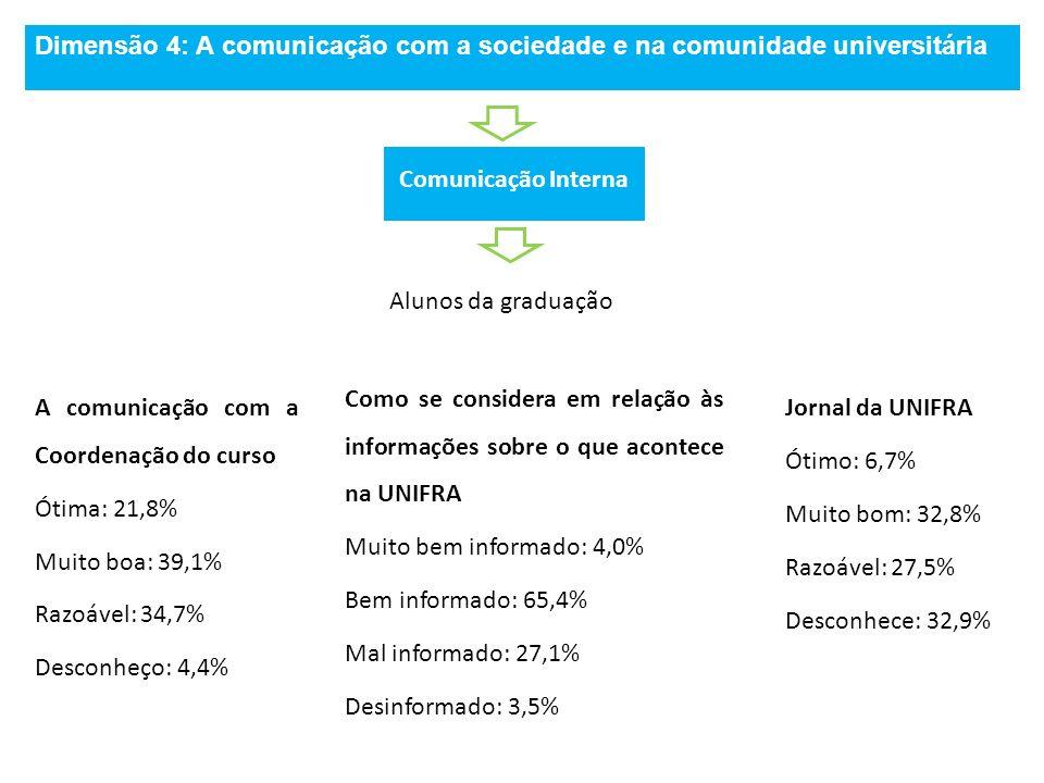 Dimensão 4: A comunicação com a sociedade e na comunidade universitária Comunicação Interna Alunos da graduação A comunicação com a Coordenação do cur