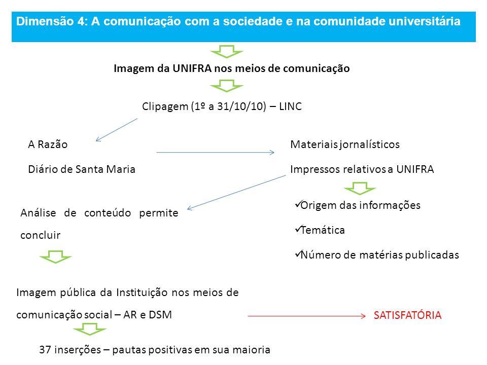 Dimensão 4: A comunicação com a sociedade e na comunidade universitária Imagem da UNIFRA nos meios de comunicação Clipagem (1º a 31/10/10) – LINC A Ra