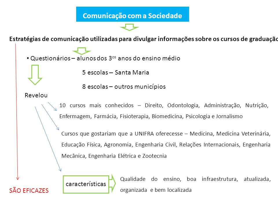 Comunicação com a Sociedade Estratégias de comunicação utilizadas para divulgar informações sobre os cursos de graduação Questionários – alunos dos 3