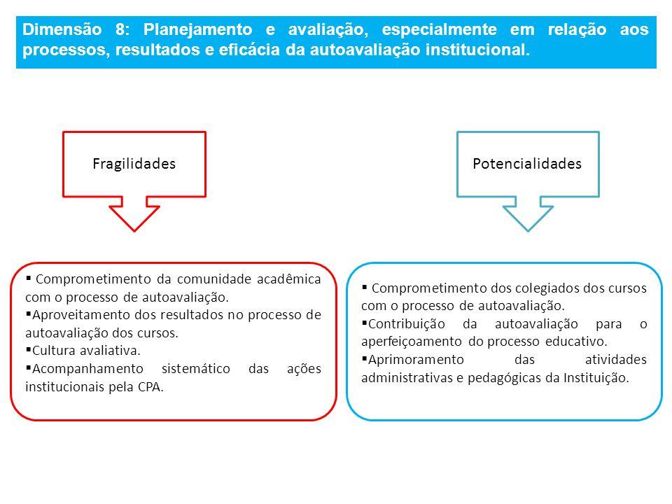 Dimensão 8: Planejamento e avaliação, especialmente em relação aos processos, resultados e eficácia da autoavaliação institucional. FragilidadesPotenc