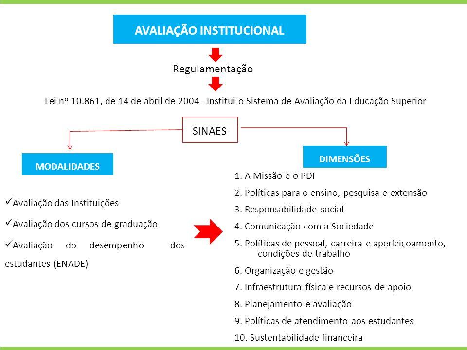 FragilidadesPotencialidades Inadimplência financeira de estudantes próxima a 10%.