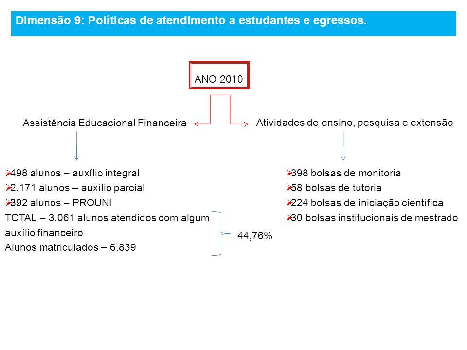 Assistência Educacional Financeira 498 alunos – auxílio integral 2.171 alunos – auxílio parcial 392 alunos – PROUNI TOTAL – 3.061 alunos atendidos com