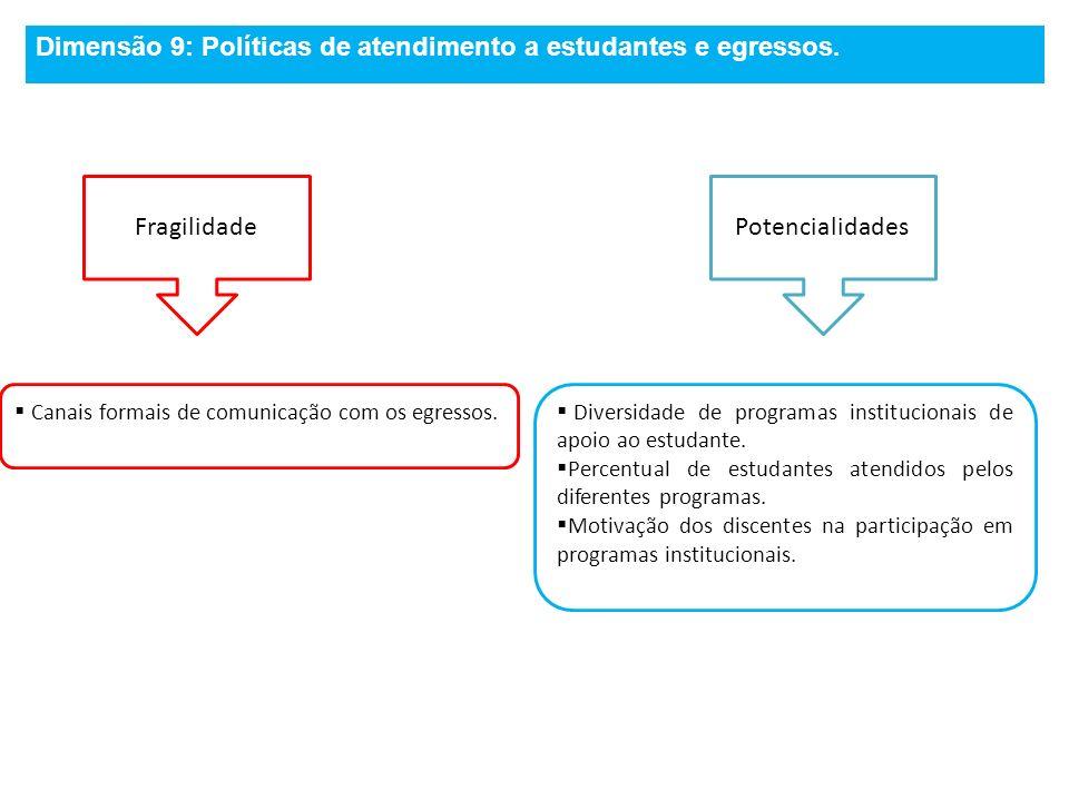 FragilidadePotencialidades Canais formais de comunicação com os egressos. Diversidade de programas institucionais de apoio ao estudante. Percentual de