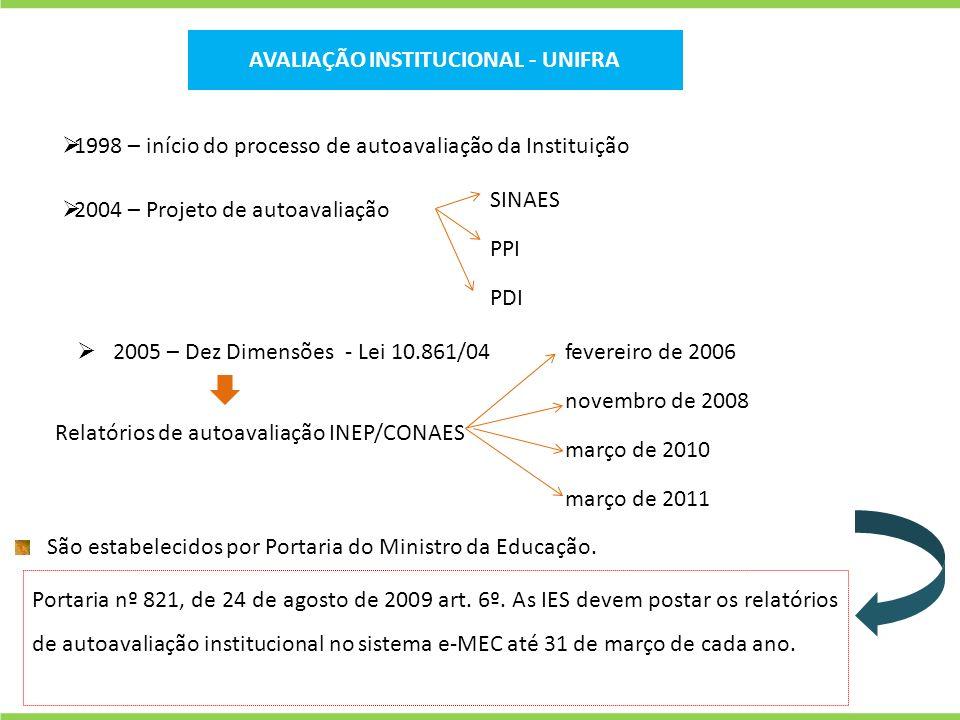 1998 – início do processo de autoavaliação da Instituição 2004 – Projeto de autoavaliação SINAES PPI PDI 2005 – Dez Dimensões - Lei 10.861/04 Relatóri