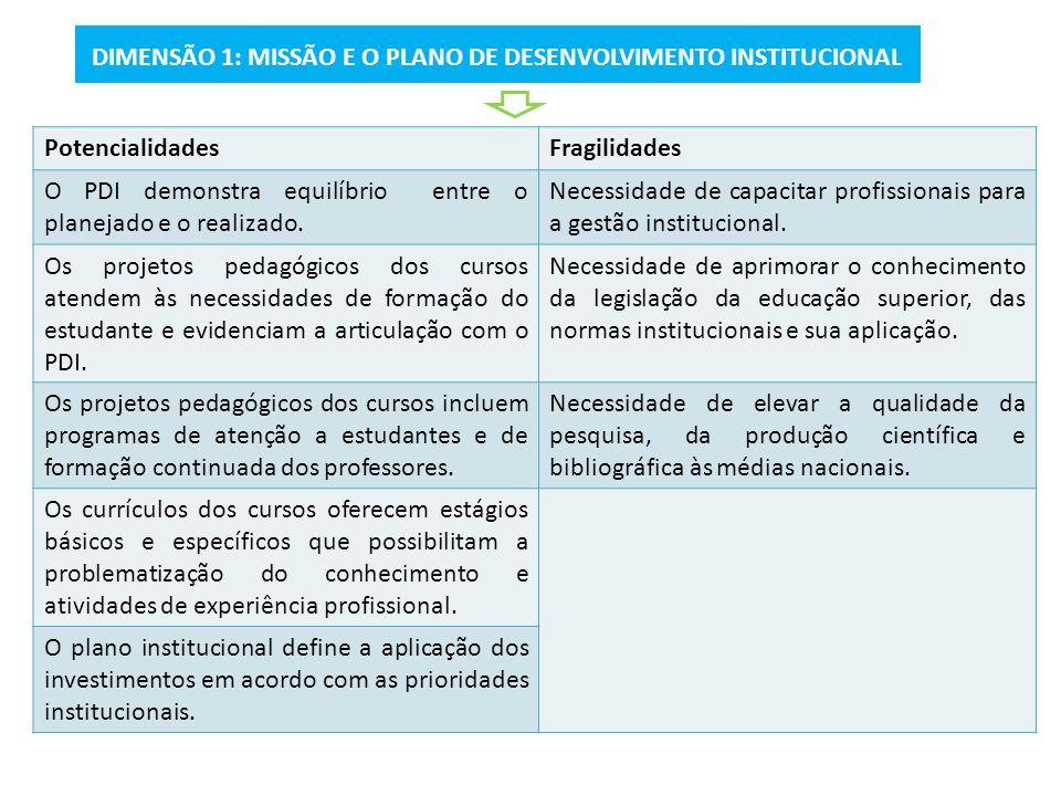 DIMENSÃO 1: MISSÃO E O PLANO DE DESENVOLVIMENTO INSTITUCIONAL PotencialidadesFragilidades O PDI demonstra equilíbrio entre o planejado e o realizado.