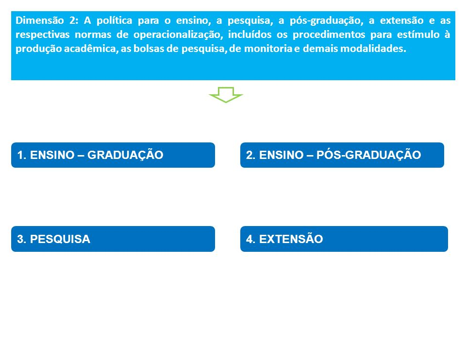 1. ENSINO – GRADUAÇÃO Dimensão 2: A política para o ensino, a pesquisa, a pós-graduação, a extensão e as respectivas normas de operacionalização, incl